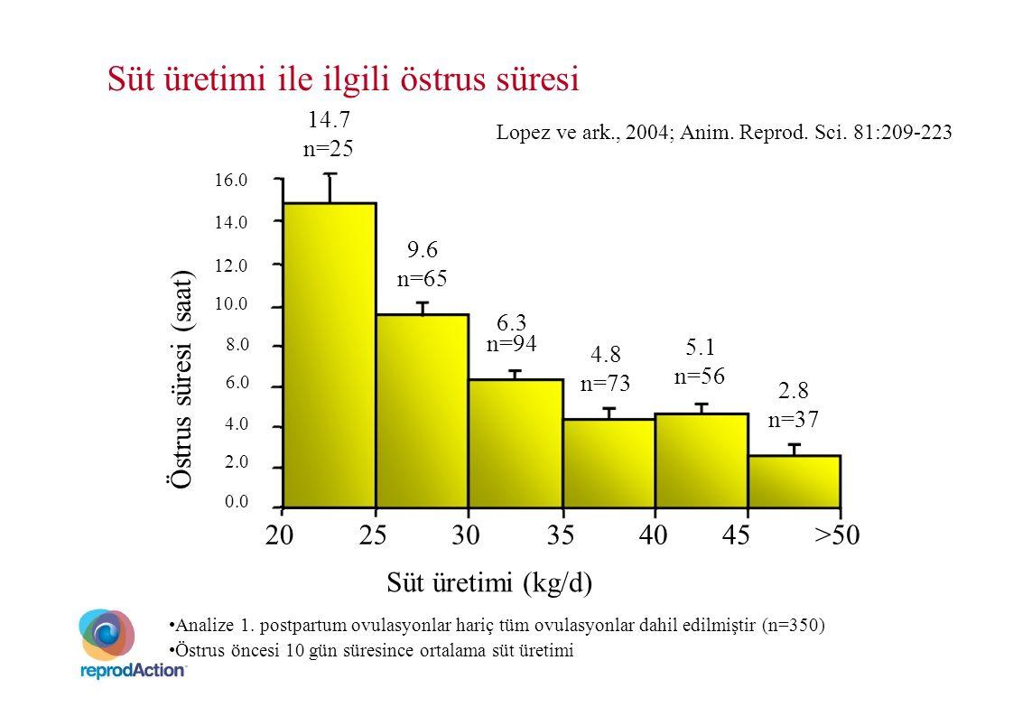 Östrus süresi (saat) Süt üretimi ile ilgili östrus süresi 16.0 14.0 12.0 10.0 14.7 n=25 9.6 n=65 Lopez ve ark., 2004; Anim. Reprod. Sci. 81:209-223 6.