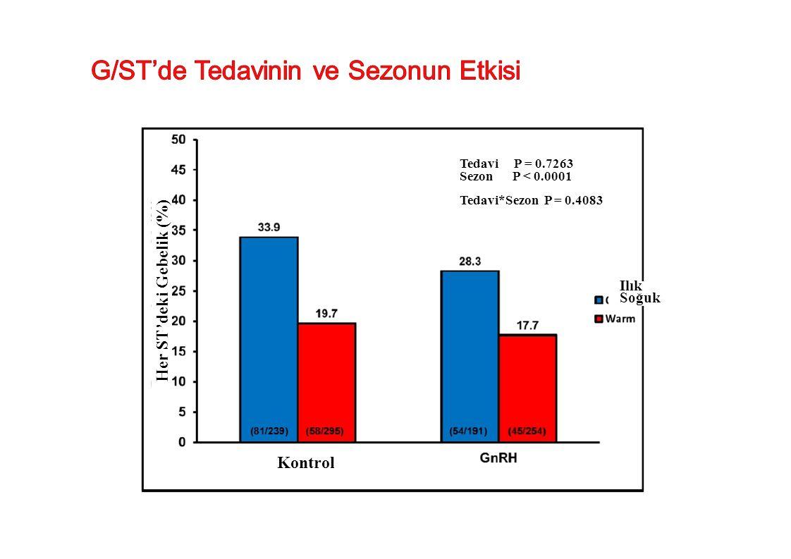 Kontrol Her ST'deki Gebelik (%) Ilık Soğuk Tedavi P = 0.7263 Sezon P < 0.0001 Tedavi*Sezon P = 0.4083