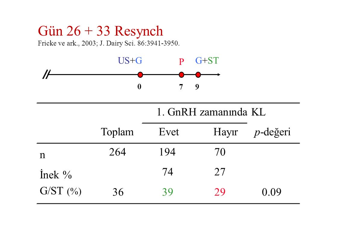 Gün 26 + 33 Resynch Fricke ve ark., 2003; J. Dairy Sci. 86:3941-3950. 1. GnRH zamanında KL US+G 0 P7P7 G+ST 9 n İnek % G/ST (%) Toplam 264 36 Evet 194