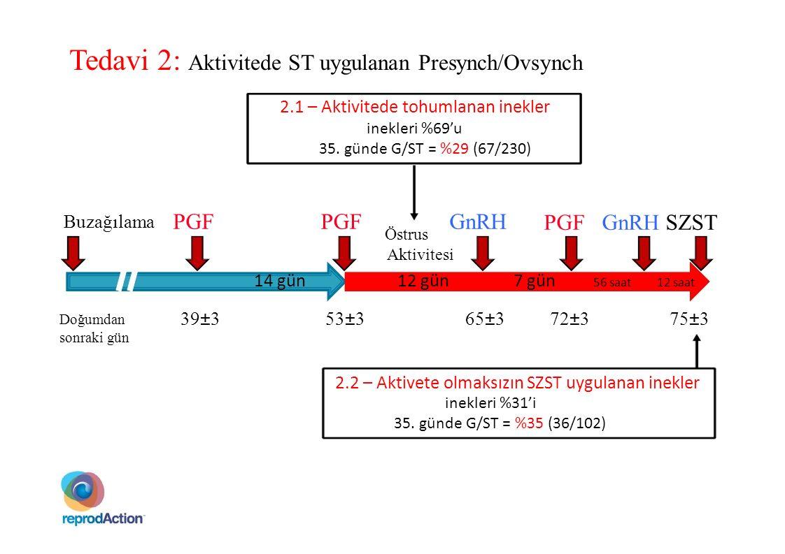GnRHPGF PGF GnRH SZST Buzağılama 14 gün12 gün7 gün 56 saat12 saat Östrus Aktivitesi Tedavi 2: Aktivitede ST uygulanan Presynch/Ovsynch 2.1 – Aktivited