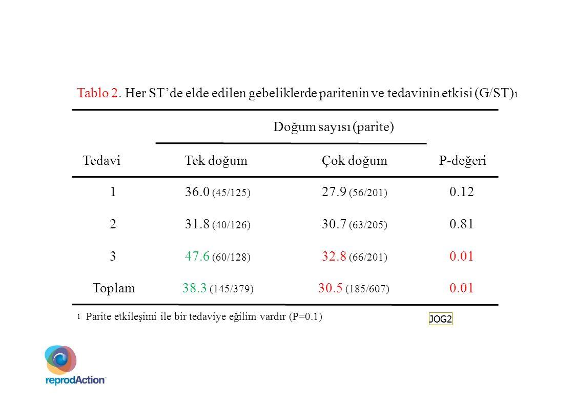 Tablo 2. Her ST'de elde edilen gebeliklerde paritenin ve tedavinin etkisi (G/ST) 1 Doğum sayısı (parite) Tedavi 1 2 3 Toplam Tek doğum 36.0 (45/125) 3