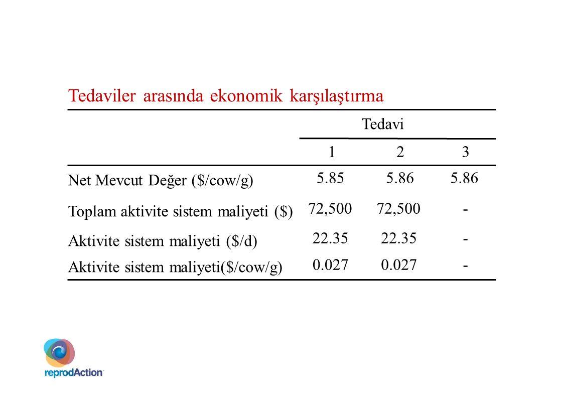 Tedaviler arasında ekonomik karşılaştırma Tedavi Net Mevcut Değer ($/cow/g) Toplam aktivite sistem maliyeti ($) Aktivite sistem maliyeti ($/d) Aktivit