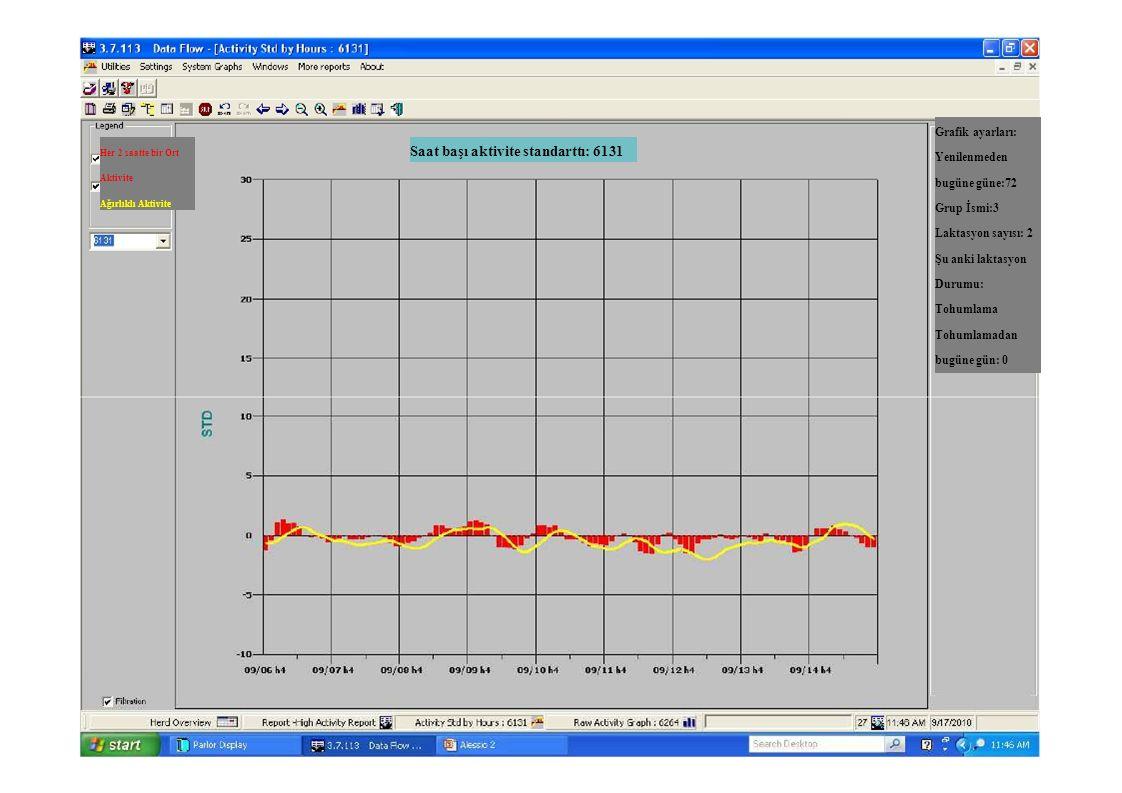 Saat başı aktivite standarttı: 6131 Her 2 saatte bir Ort Aktivite Ağırlıklı Aktivite Grafik ayarları: Yenilenmeden bugüne güne:72 Grup İsmi:3 Laktasyo