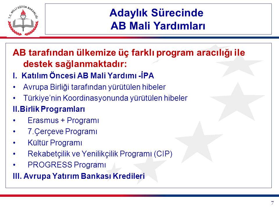 Katılım Öncesi Mali Yardım Aracı (IPA) (2007-2013) Öncelik Alanları Ulusal Koordinatör (NIPAC) Avrupa Birliği Bakanlığı Geçiş Dönemi Desteği ve Kurumsal Yapılanma (I) AB Bakanlığı Bölgesel ve Sınır Ötesi İşbirliği (II) AB Bakanlığı Operasyonel Program - Çevre (Çevre ve Şehircilik Bakanlığı) Operasyonel Program – Bölgesel Rekabeti Artırma (Bilim, Teknoloji ve Sanayi Bakanlığı) İnsan Kaynaklarının Geliştirilmesi (IV) OP – İnsan Kaynakları.