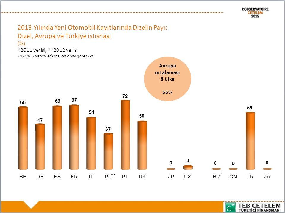 2013 Yılında Yeni Otomobil Kayıtlarında Dizelin Payı: Dizel, Avrupa ve Türkiye istisnası (%) *2011 verisi, **2012 verisi Kaynak: Üretici Federasyonlarına göre BIPE * ** Avrupa ortalaması 8 ülke 55%