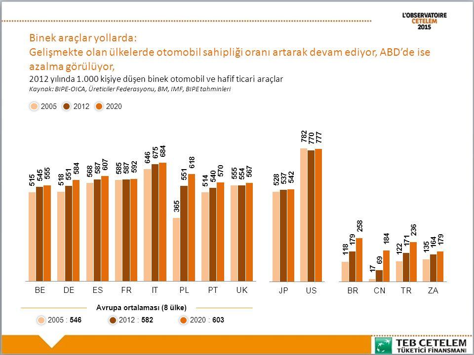 2005 20122020 2005 : 5462012 : 5822020 : 603 Avrupa ortalaması (8 ülke) Binek araçlar yollarda: Gelişmekte olan ülkelerde otomobil sahipliği oranı artarak devam ediyor, ABD'de ise azalma görülüyor, 2012 yılında 1.000 kişiye düşen binek otomobil ve hafif ticari araçlar Kaynak: BIPE-OICA, Üreticiler Federasyonu, BM, IMF, BIPE tahminleri