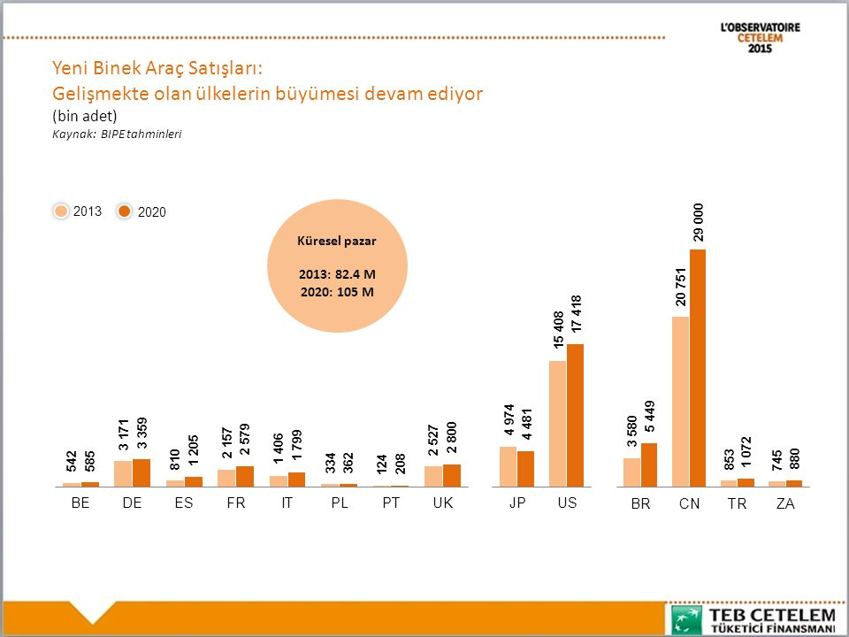 Yeni Binek Araç Satışları: Gelişmekte olan ülkelerin büyümesi devam ediyor (bin adet) Kaynak: BIPE tahminleri Küresel pazar 2013: 82.4 M 2020: 105 M 2013 2020