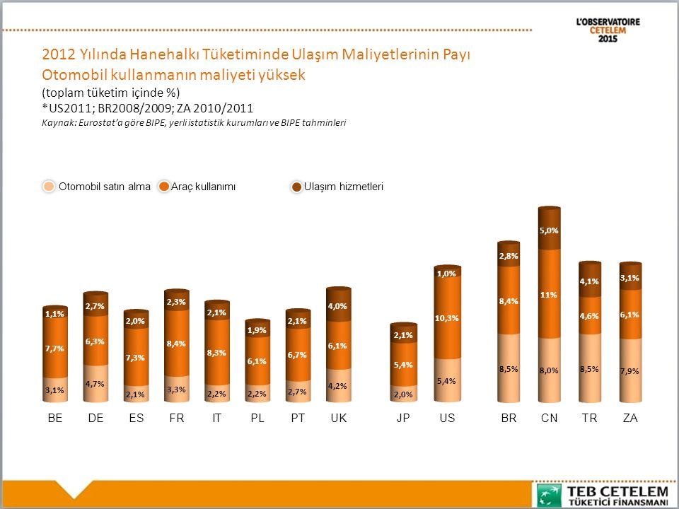 2012 Yılında Hanehalkı Tüketiminde Ulaşım Maliyetlerinin Payı Otomobil kullanmanın maliyeti yüksek (toplam tüketim içinde %) *US2011; BR2008/2009; ZA 2010/2011 Kaynak: Eurostat'a göre BIPE, yerli istatistik kurumları ve BIPE tahminleri Otomobil satın almaAraç kullanımıUlaşım hizmetleri