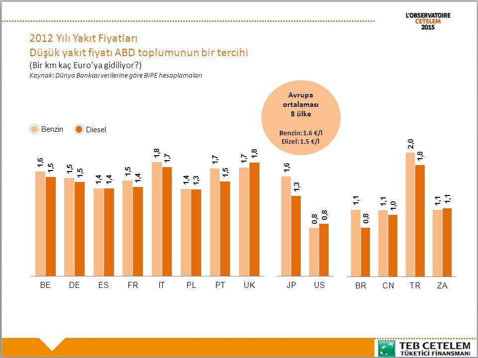 Benzin Diesel Avrupa ortalaması 8 ülke Benzin: 1.6 €/l Dizel: 1.5 €/l 2012 Yılı Yakıt Fiyatları Düşük yakıt fiyatı ABD toplumunun bir tercihi (Bir km kaç Euro'ya gidiliyor?) Kaynak: Dünya Bankası verilerine göre BIPE hesaplamaları