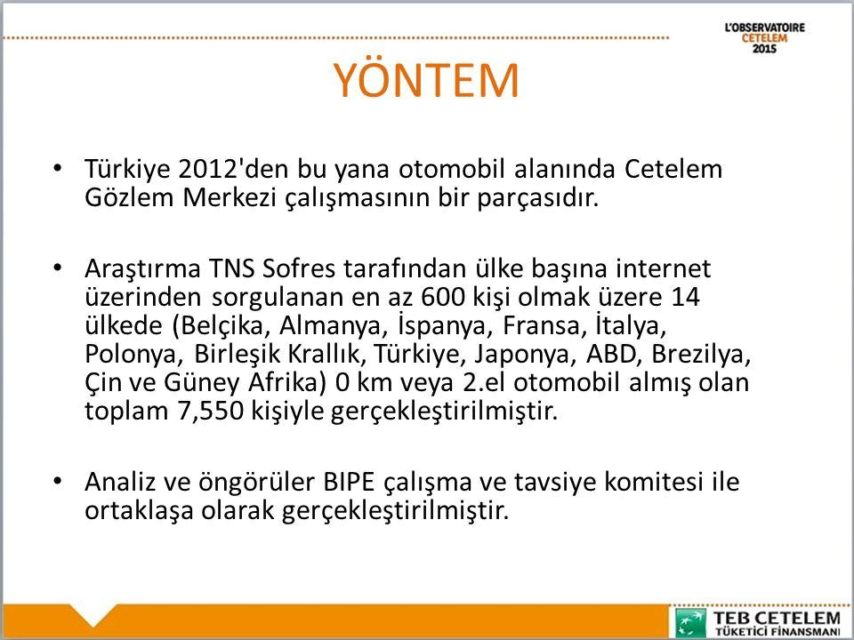 YÖNTEM Türkiye 2012 den bu yana otomobil alanında Cetelem Gözlem Merkezi çalışmasının bir parçasıdır.