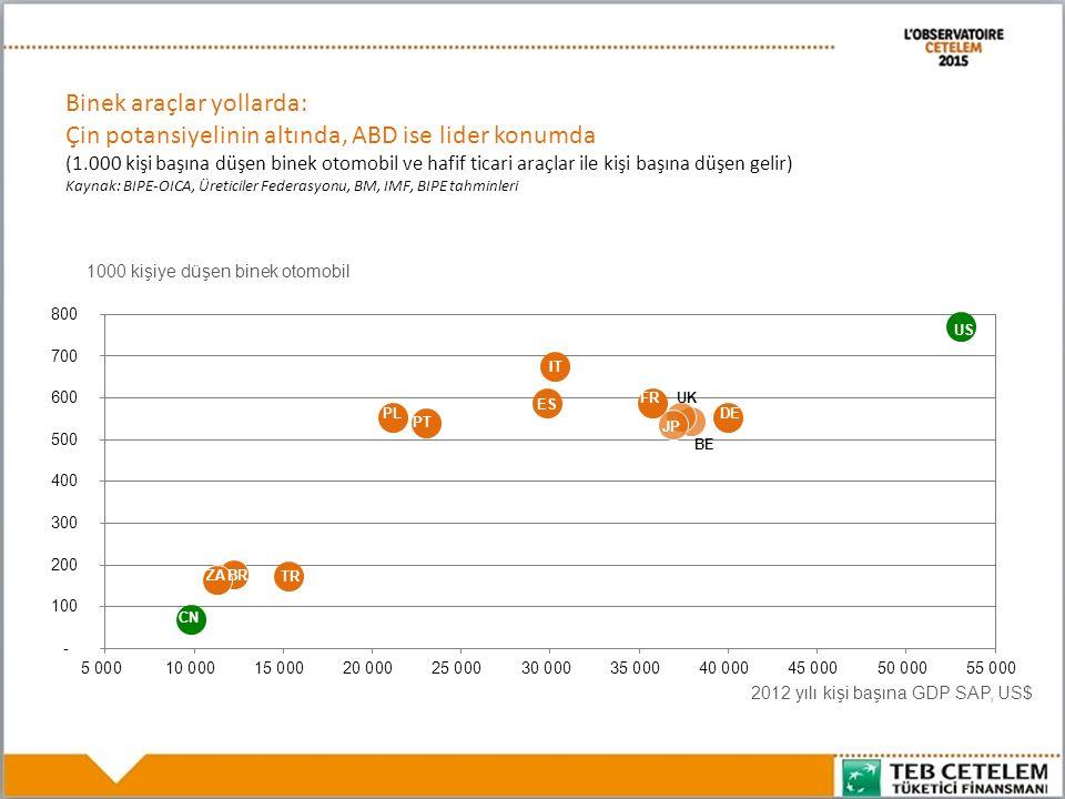 Binek araçlar yollarda: Çin potansiyelinin altında, ABD ise lider konumda (1.000 kişi başına düşen binek otomobil ve hafif ticari araçlar ile kişi başına düşen gelir) Kaynak: BIPE-OICA, Üreticiler Federasyonu, BM, IMF, BIPE tahminleri CN ZA FR JP 1000 kişiye düşen binek otomobil 2012 yılı kişi başına GDP SAP, US$