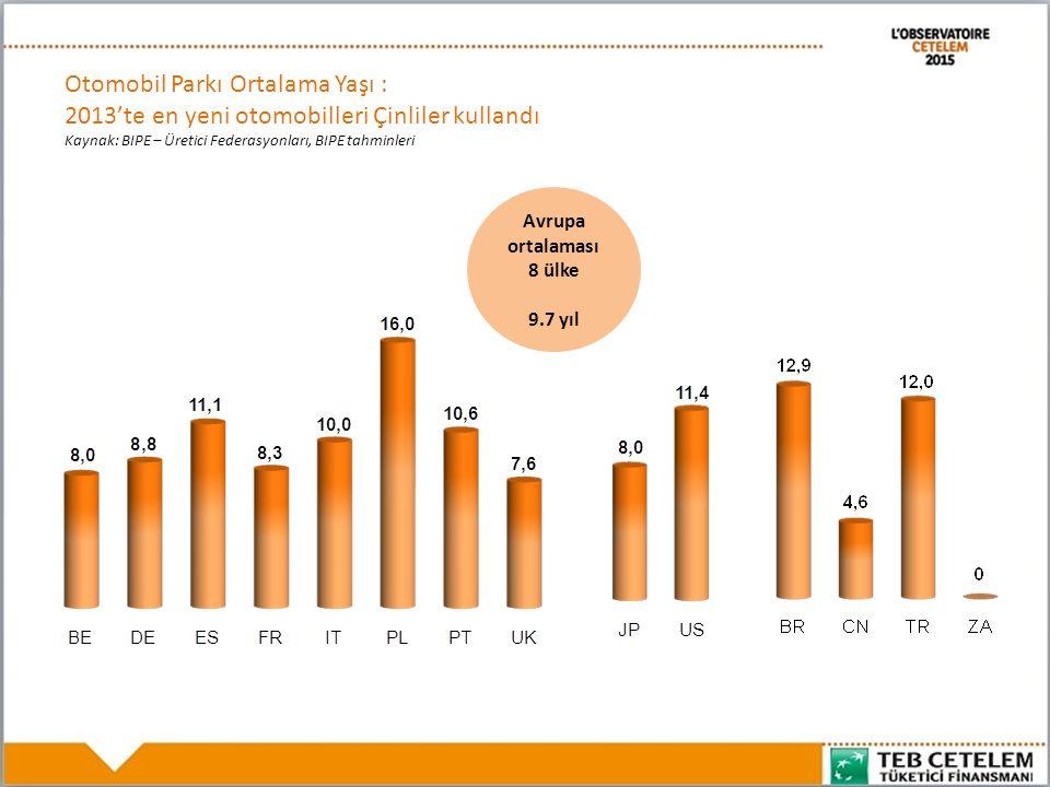 Otomobil Parkı Ortalama Yaşı : 2013'te en yeni otomobilleri Çinliler kullandı Kaynak: BIPE – Üretici Federasyonları, BIPE tahminleri Avrupa ortalaması 8 ülke 9.7 yıl