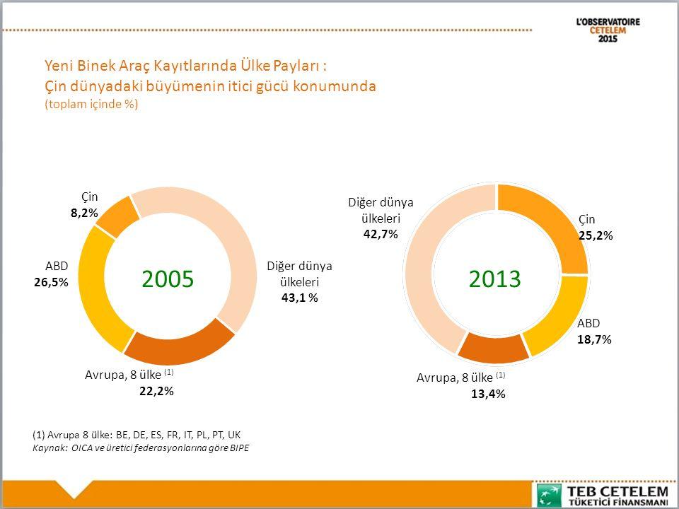 2012 Yılında Yeni Otomobil Kayıtlarında Yerli Araçların Payı: Japonlar yerli otomobilden yana Kaynak: Üretici Federasyonlarına göre BIPE Avrupa ortalaması 8 ülke 32%