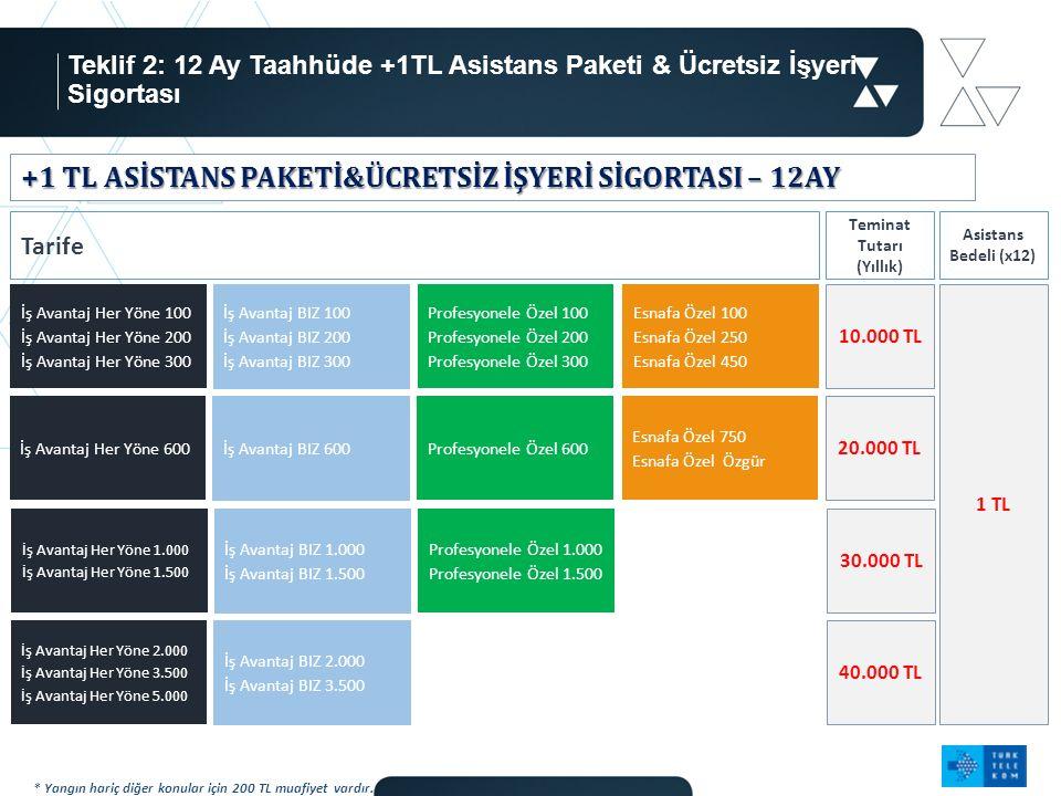 Teklif 2: 12 Ay Taahhüde +1TL Asistans Paketi & Ücretsiz İşyeri Sigortası 6 * Yangın hariç diğer konular için 200 TL muafiyet vardır.