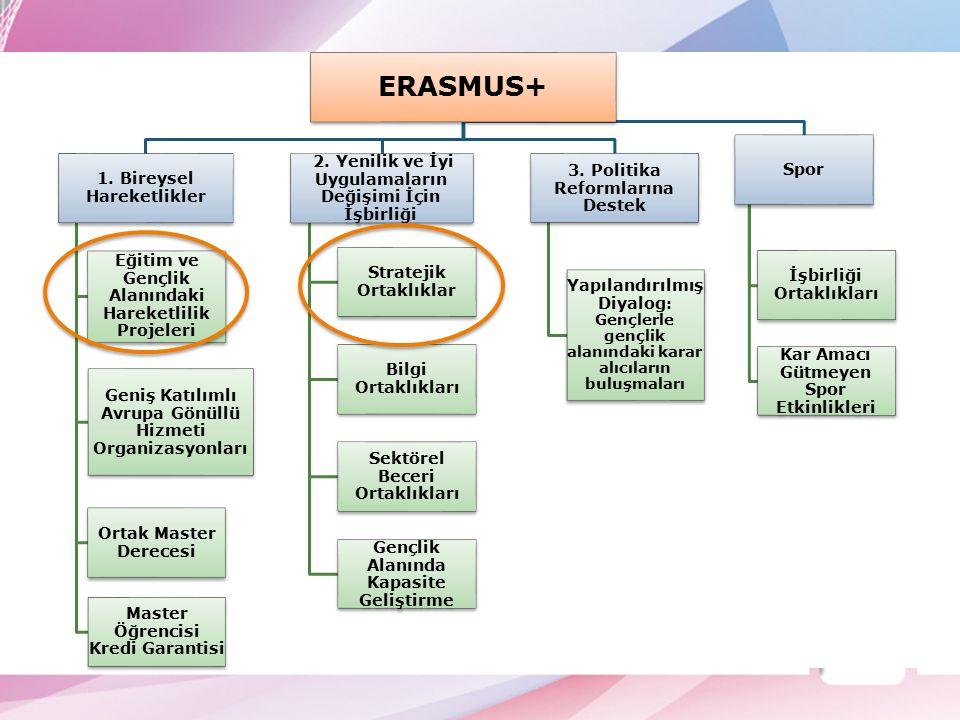 –Öğretmen Görevlendirmeleri –Personel Hareketliliği Erasmus+ Okul Eğitimi Bireysel Hareketlilikler