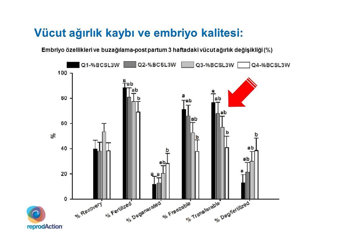 Sonuç (%) Siklik C R 30C R 60 Embriyo kaybı 7 Buzağılamadan ST'ye kadar VSK değişikliği Kayıp >1 ünitetKayıp < 1 üniteDeğişiklik yok 100 80 60 40 20 0 S an to s ve ark., 200 9