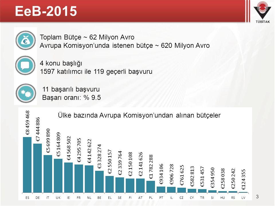 TÜBİTAK EeB-2015 3 Toplam Bütçe ~ 62 Milyon Avro Avrupa Komisyon'unda istenen bütçe ~ 620 Milyon Avro 4 konu başlığı 1597 katılımcı ile 119 geçerli ba