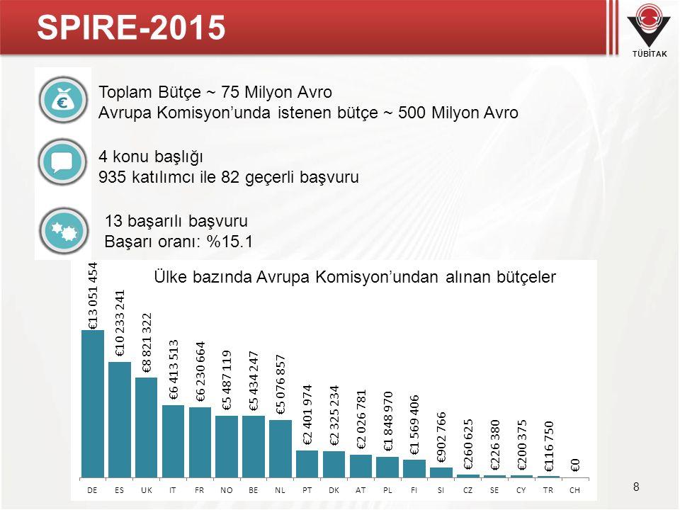 TÜBİTAK SPIRE-2015 8 Toplam Bütçe ~ 75 Milyon Avro Avrupa Komisyon'unda istenen bütçe ~ 500 Milyon Avro 4 konu başlığı 935 katılımcı ile 82 geçerli ba