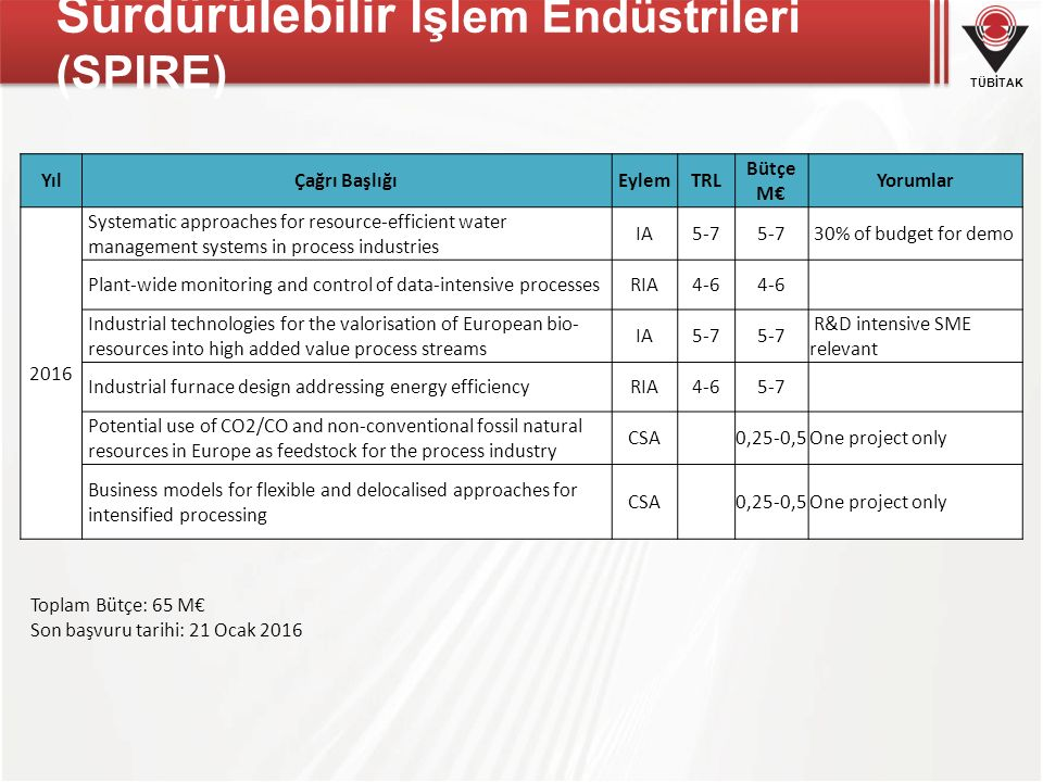 TÜBİTAK Toplam Bütçe: 67 M€ Son başvuru tarihi: 19 Ocak 2017 Sürdürülebilir İşlem Endüstrileri (SPIRE) YılÇağrı BaşlığıEylemTRL Bütçe M€ Yorumlar 2017 Integrated approach to process optimisation for raw material.resources efficiency, excluding recovery technologies IA5-76-8 One demo per process in real industrial setting CO2 Utilisation to produce high added value chemicalsIA5-76-8Lead by industry Pilot lines based on process Intensification: More flexible and.scalable processes allowing production at a container scale IA5-76-8 R&D intensive SME relevant.New electrochemical solutions for industrial processing, which.contribute to a reduction of CO2 emissions RIA4-6 SME supportive.Support for the enhancement of the impact of SPIRE PPP.projects CSA0,25-0,5 Cluster of funded projects.Assessment of standardisation needs and ways to overcome.regulatory bottlenecks in the process industry CSA0,5-1One project only