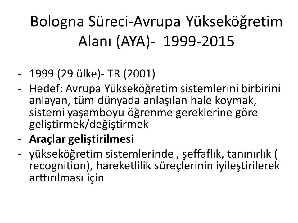 Türkiye Yükseköğretim Yeterlilikler Çerçevesi (TYYÇ) 1.Süreci başlatmak için karar alınması: Nisan 2006 2.Çalışma takviminin oluşturulması: 2006 3.Sürecin organizasyonu: 2006-2008 4.Çerçevenin tasarımı: Kasım 2008 5.Paydaşlardan görüş alınması: Şubat 2009 6.Çerçevenin onaylanması: Mayıs2009, Ocak 2010 7.İdari organizasyon: Şubat 2010 (Kanun ve/veya yönetmelik) 8.Çerçevenin yükseköğretim kurumları/programları düzeyinde uygulanması: Pilot : Aralık 2010, Tüm kurumlarda: Aralık 2012 9.Yeterliliklerin YYÇ'ye dahil edilmesi (Kalite Güven.): 2010 - 2015 10.Çerçevenin Avrupa Üst Yeterlilik Çerçeveleri ile uyumluluğunun belgelendirilmesi: 2010 - 2012 11.TYYÇ Web sitesinin oluşturulması ve yayınlanması: 2010 2015: TYYÇ uygulamada ve Kalite Yönetmeliği çıktı