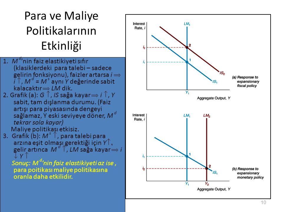 Para ve Maliye Politikalarının Etkinliği 1.M d 'nin faiz elastikiyeti sıfır (klasiklerdeki para talebi – sadece gelirin fonksiyonu), faizler artarsa i