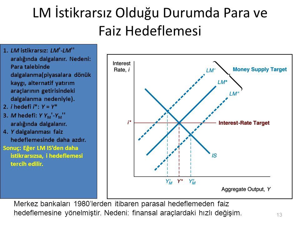 LM İstikrarsız Olduğu Durumda Para ve Faiz Hedeflemesi 13 1.LM istikrarsız: LM ' -LM '' aralığında dalgalanır. Nedeni: Para talebinde dalgalanma(piyas