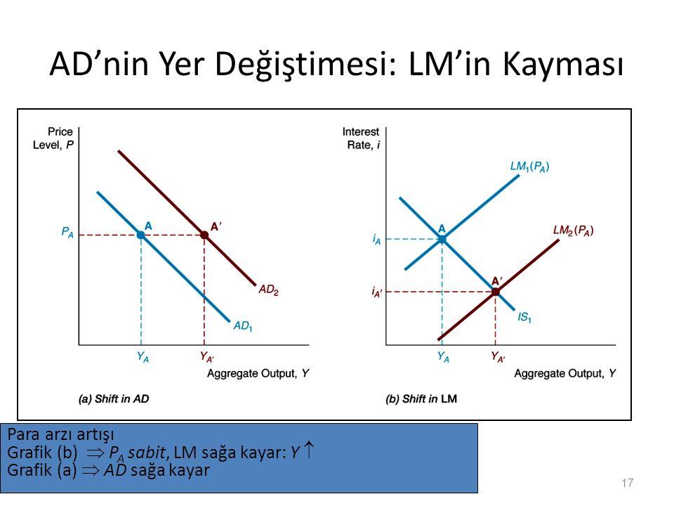 AD'nin Yer Değiştimesi: LM'in Kayması 17 Para arzı artışı Grafik (b)  P A sabit, LM sağa kayar: Y  Grafik (a)  AD sağa kayar