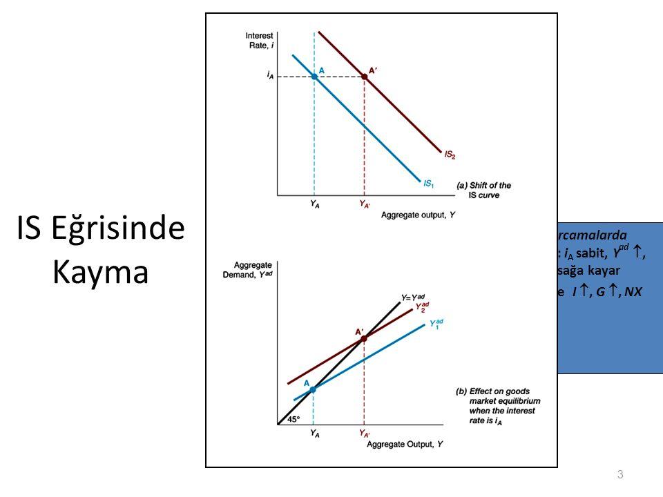 IS Eğrisinde Kayma 1. Otonom harcamalarda artış: C  : i A sabit, Y ad , Y   IS sağa kayar 2. Aynı şekilde I , G , NX , T  3