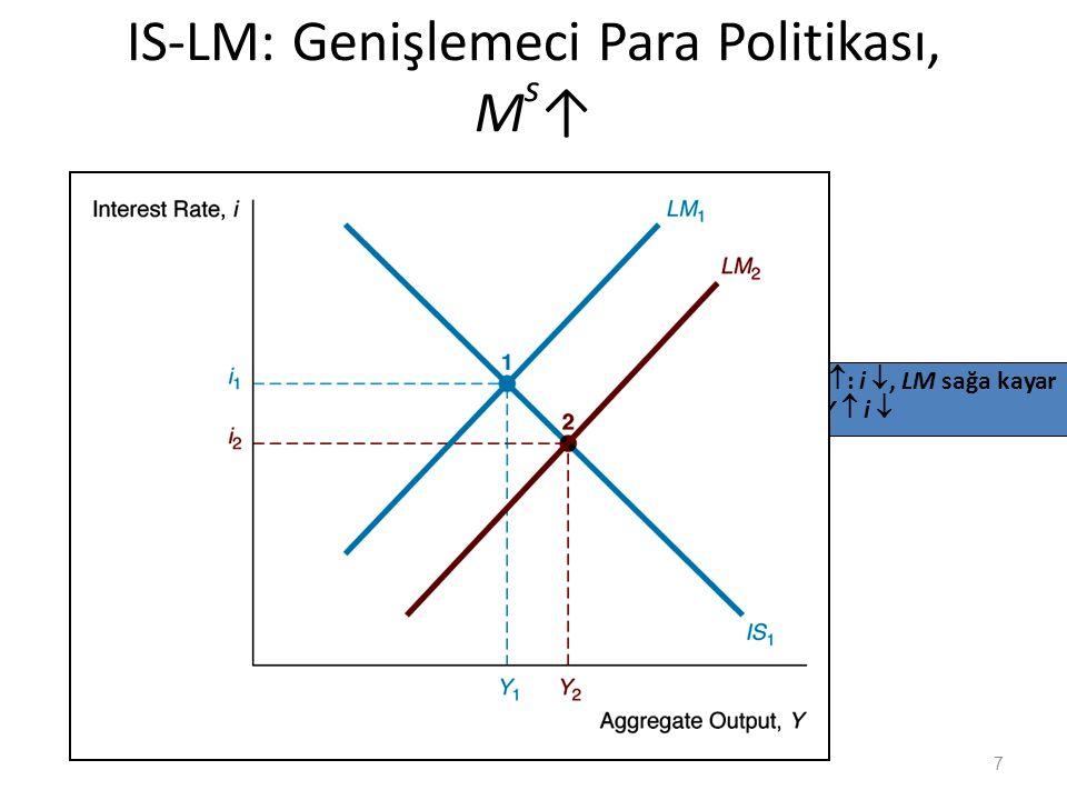 IS-LM: Genişlemeci Para Politikası, M s ↑ 7 M s  : i , LM sağa kayar  Y  i 