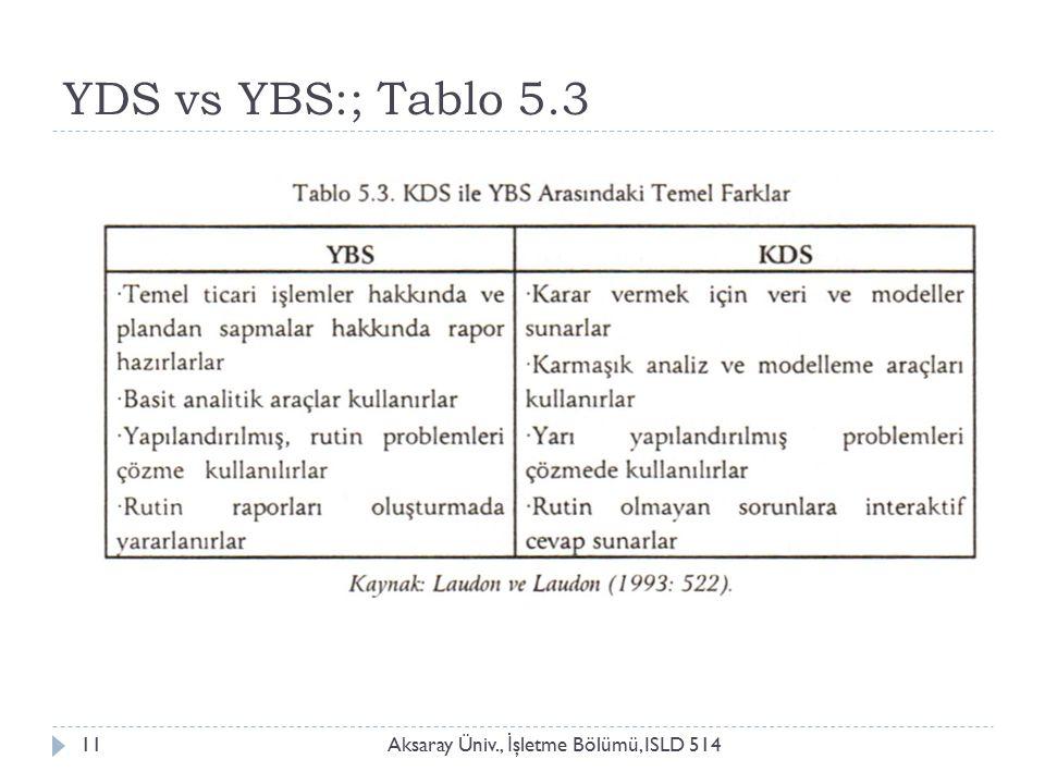 YDS vs YBS:; Tablo 5.3 Aksaray Üniv., İ şletme Bölümü, ISLD 51411