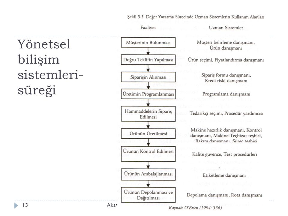 Yönetsel bilişim sistemleri- süreği Aksaray Üniv., İ şletme Bölümü, ISLD 51413
