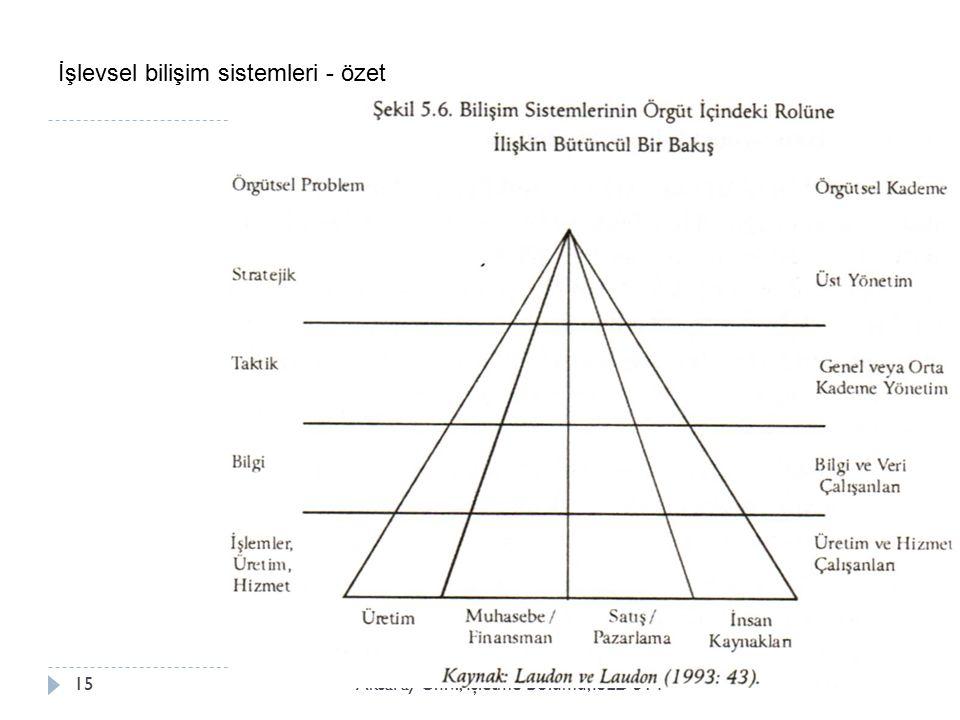 İşlevsel bilişim sistemleri - özet Aksaray Üniv., İ şletme Bölümü, ISLD 51415