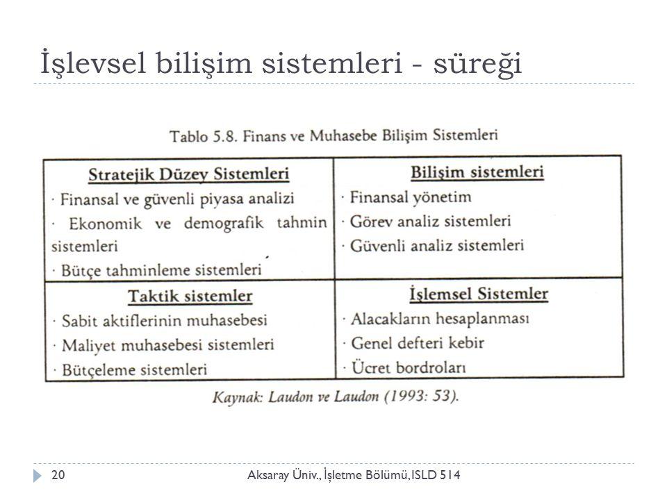 İşlevsel bilişim sistemleri - süreği Aksaray Üniv., İ şletme Bölümü, ISLD 51420