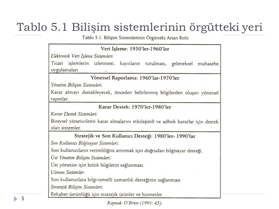 Tablo 5.1 Bilişim sistemlerinin örgütteki yeri Aksaray Üniv., İ şletme Bölümü, ISLD 5145