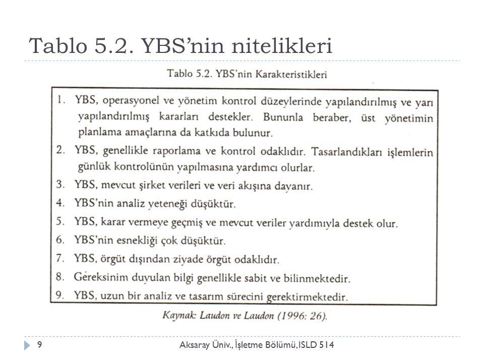 Tablo 5.2. YBS'nin nitelikleri Aksaray Üniv., İ şletme Bölümü, ISLD 5149