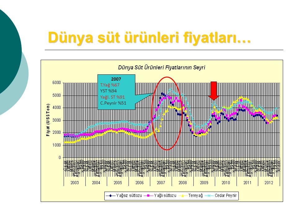 Dünya süt ürünleri fiyatları… 2007 T.Yağ %67 YST %94 Yağl. ST %91 C.Peynir %51