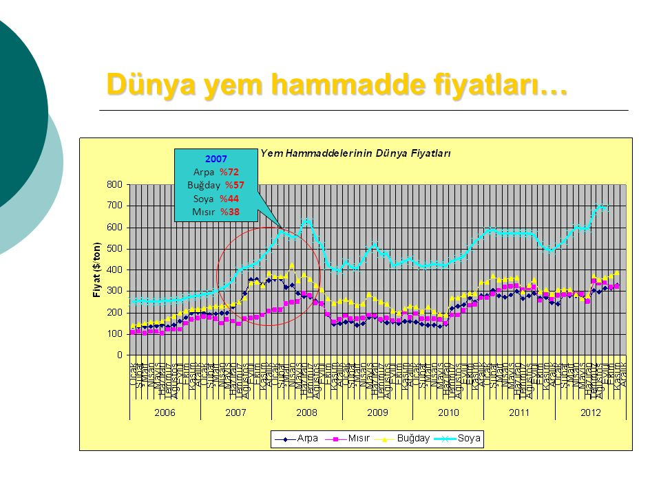 Dünya yem hammadde fiyatları… 2007 Arpa %72 Buğday %57 Soya %44 Mısır %38