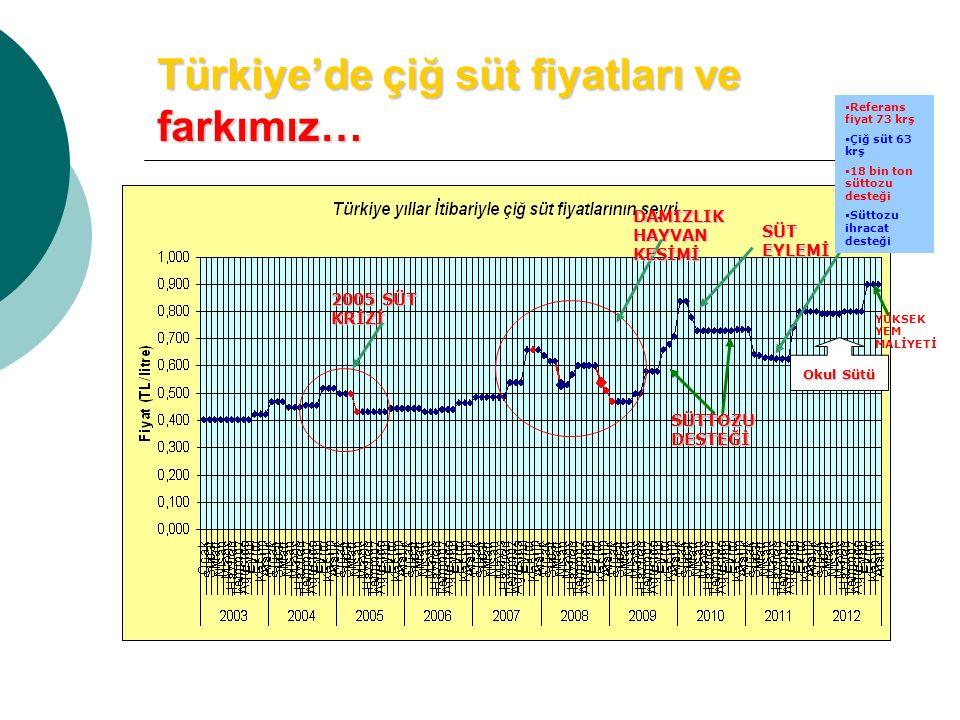Türkiye'de çiğ süt fiyatları ve farkımız… SÜT EYLEMİ DAMIZLIK HAYVAN KESİMİ 2005 SÜT KRİZİ SÜTTOZU DESTEĞİ Okul Sütü  Referans fiyat 73 krş  Çiğ süt