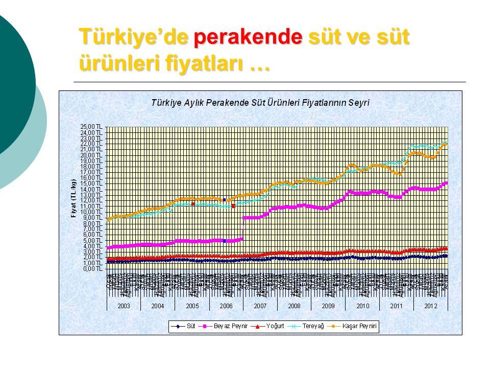 Türkiye'de perakende süt ve süt ürünleri fiyatları …