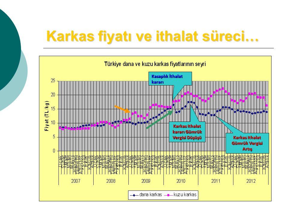 Karkas fiyatı ve ithalat süreci… Karkas ithalat kararı Gümrük Vergisi Düşüşü Karkas ithalat Gümrük Vergisi Artış Kasaplık İthalat kararı