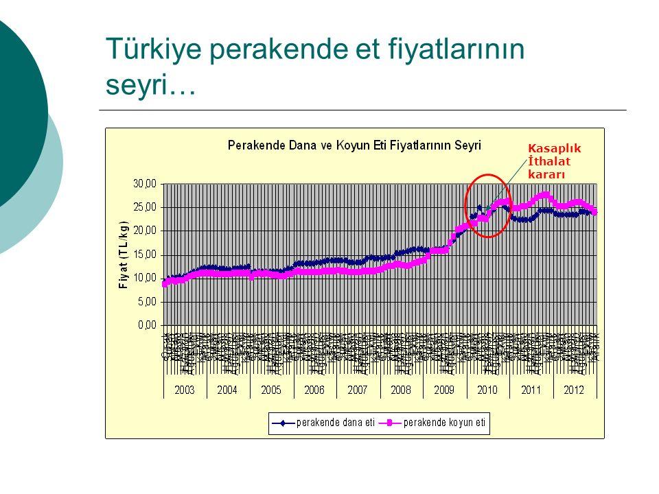 Türkiye perakende et fiyatlarının seyri… Kasaplık İthalat kararı