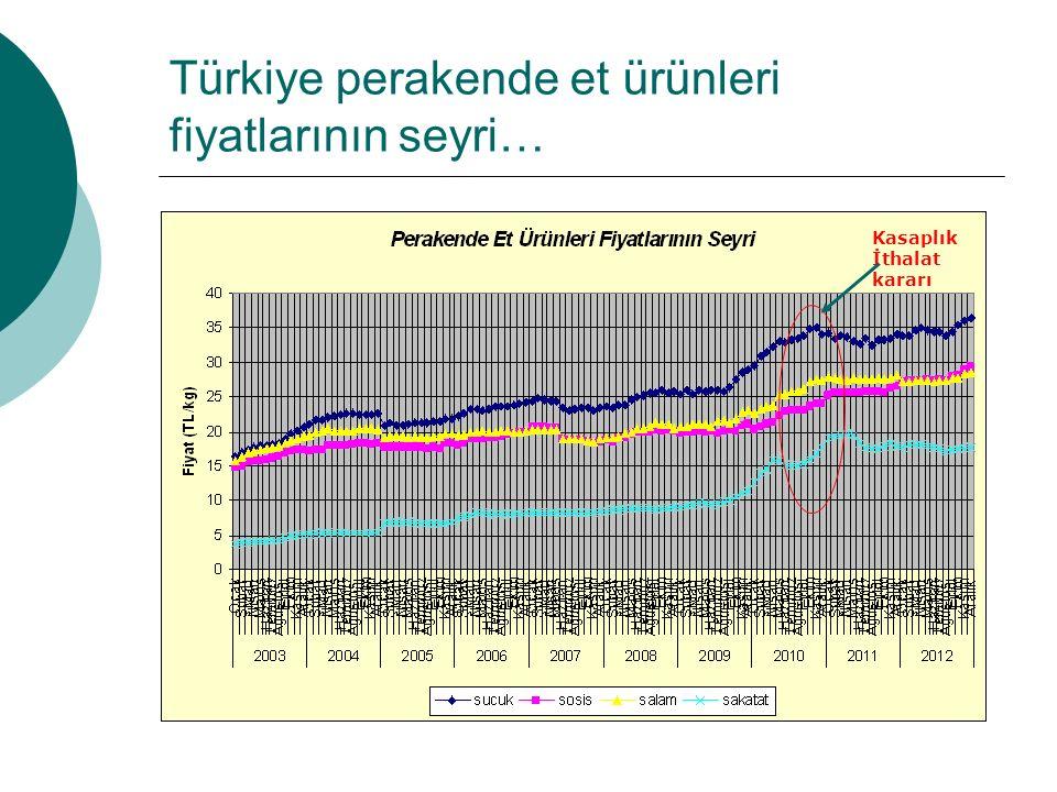 Türkiye perakende et ürünleri fiyatlarının seyri… Kasaplık İthalat kararı