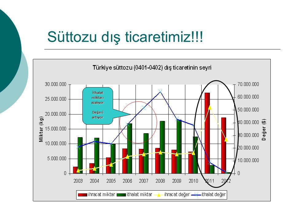 Süttozu dış ticaretimiz!!! İthalat miktarı azalıyor Değeri artıyor