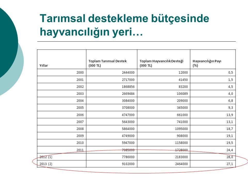 Tarımsal destekleme bütçesinde hayvancılığın yeri… Yıllar Toplam Tarımsal Destek (000 TL) Toplam Hayvancılık Desteği (000 TL) Hayvancılığın Payı (%) 2