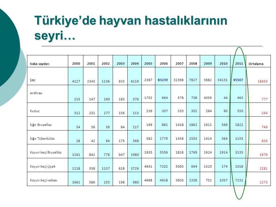 Türkiye'de hayvan hastalıklarının seyri… Vaka sayıları 200020012002200320042005200620072008200920102011 Ortalama Şap 4127234511369336119 2387832393236