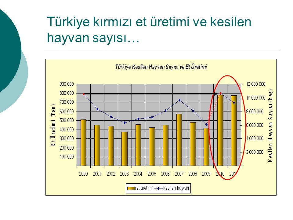 Türkiye kırmızı et üretimi ve kesilen hayvan sayısı…