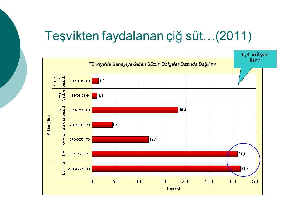 Teşvikten faydalanan çiğ süt…(2011) 6,4 milyar litre