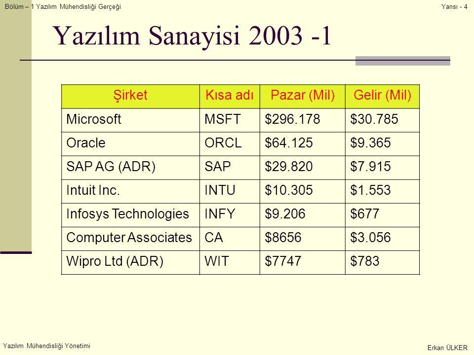 Bölüm – 1 Yazılım Mühendisliği Gerçeği Yazılım Mühendisliği Yönetimi Erkan ÜLKER Yansı - 4 Yazılım Sanayisi 2003 -1 ŞirketKısa adıPazar (Mil)Gelir (Mil) MicrosoftMSFT$296.178$30.785 OracleORCL$64.125$9.365 SAP AG (ADR)SAP$29.820$7.915 Intuit Inc.INTU$10.305$1.553 Infosys TechnologiesINFY$9.206$677 Computer AssociatesCA$8656$3.056 Wipro Ltd (ADR)WIT$7747$783