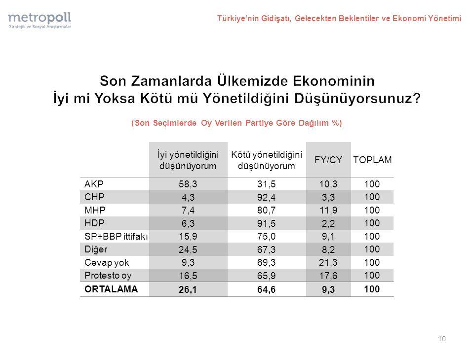 (Son Seçimlerde Oy Verilen Partiye Göre Dağılım %) Türkiye'nin Gidişatı, Gelecekten Beklentiler ve Ekonomi Yönetimi İyi yönetildiğini düşünüyorum Kötü yönetildiğini düşünüyorum FY/CYTOPLAM AKP 58,331,510,3 100 CHP 4,392,43,3 100 MHP 7,480,711,9 100 HDP 6,391,52,2 100 SP+BBP ittifakı 15,975,09,1 100 Diğer 24,567,38,2 100 Cevap yok 9,369,321,3 100 Protesto oy 16,565,917,6 100 ORTALAMA 26,164,69,3 100 10