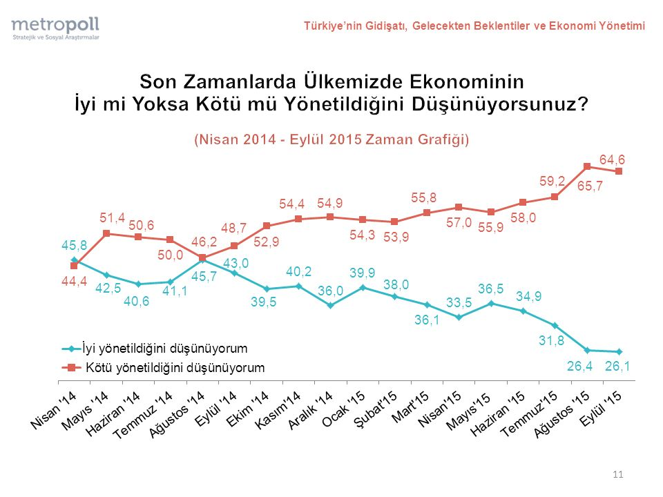 11 Türkiye'nin Gidişatı, Gelecekten Beklentiler ve Ekonomi Yönetimi